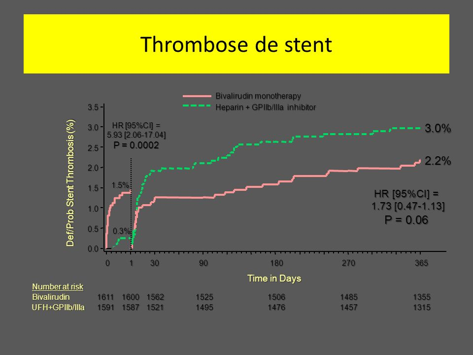 Thrombose de stent 3.0% 2.2% P = 0.06 HR [95%CI] = 1.73 [0.47-1.13]